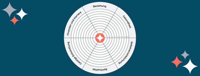 Lebensrad, Selbstcoaching Tool, Persönlichkeitsentwicklung, Lebensbereiche, persönliches Wachstum